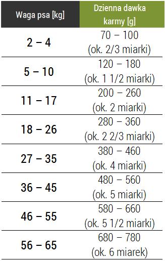 Tabela dawkowania karmy