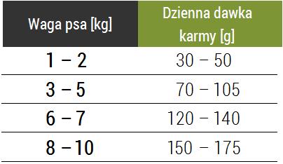 Tabela dawkowania karmy Forza10 Mini Maintenance z jagnięciną