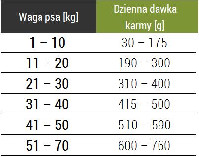 Tabela dawkowania karmy Forza10 All breads Maintenance z rybą i ryżem
