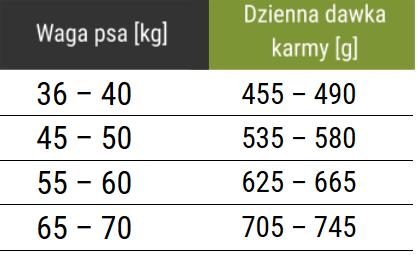 Tabela dawkowania karmy Forza10 Maxi Diet z rybą