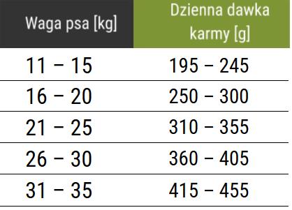 Tabela dawkowania karmy Forza10 Medium Diet z rybą