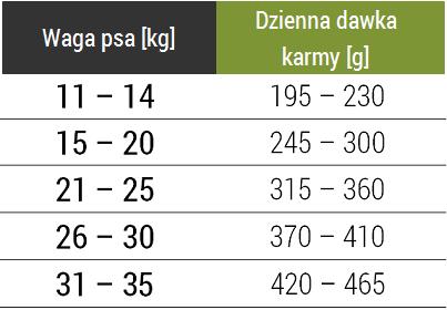 Tabela dawkowania karmy Forza10 Medium Maintenance z jagnięciną