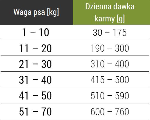 Tabela dawkowania karmy Forza10 Maintenance Light z tuńczykiem