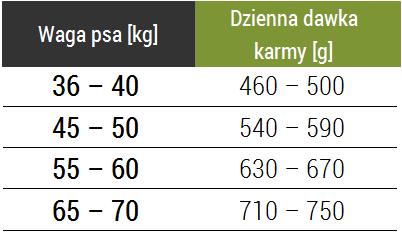 Tabela dawkowania karmy Forza10 Maxi Maintenance z jeleniem
