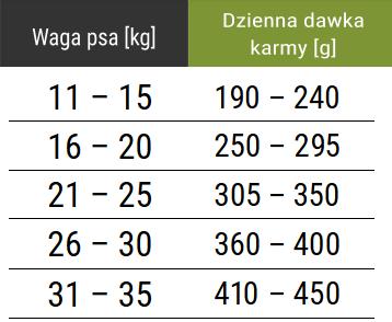 Tabela dawkowania karmy Forza10 Medium Diet z jagnięciną