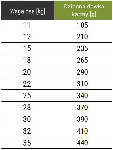 Tabela dawkowania karmy Forza10 Medium Diet z koniną z groszkiem