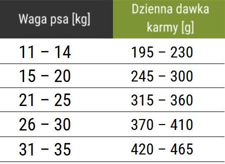 Tabela dawkowania karmy Forza10 Medium Maintenance z jeleniem