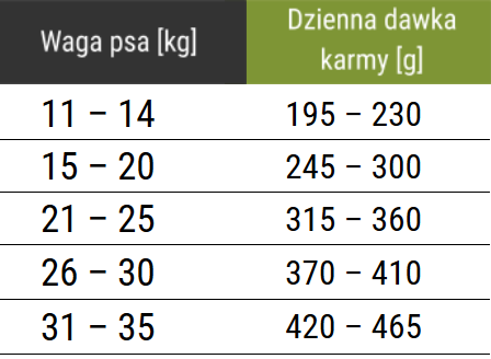 Tabela dawkowania karmy Forza10 Medium Maintenance z rybą
