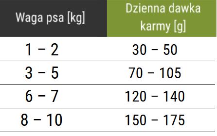 Tabela dawkowania karmy Forza10 Mini Maintenance z rybą