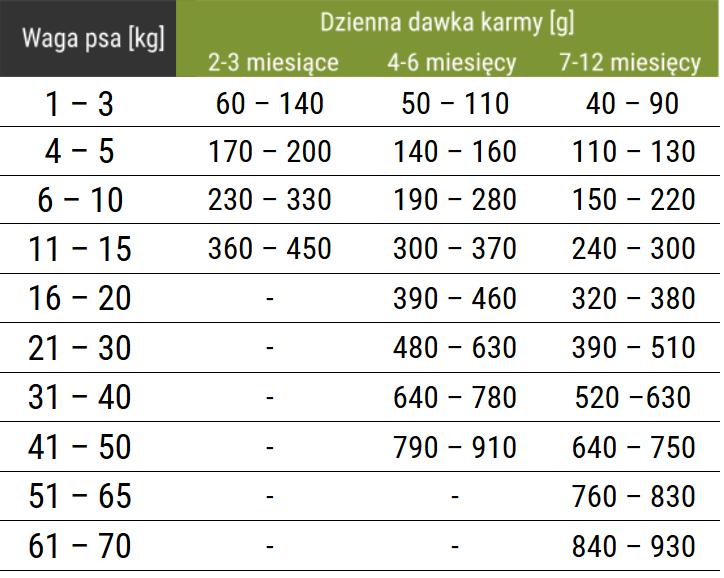 Puppy Maintenance dla szczeniąt ras średnich i dużych - tabelka dawkowania