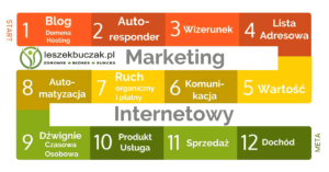11 Zasad Gry w Marketing Internetowy – s004