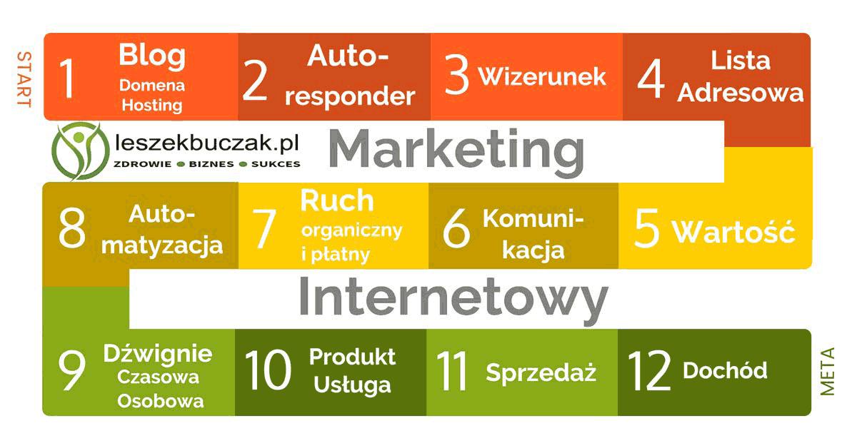 11 Zasad Gry w Marketing Internetowy – s004